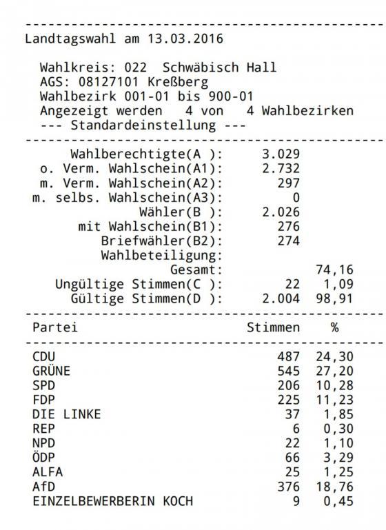 wahlergebnis_landtag_kressberg_2016.jpg
