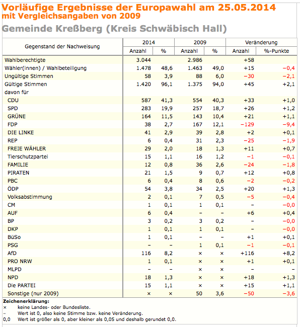 europawahl_2014_kressberg.png